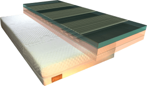 Quin Core multi-layer matras bestaande uit 5 lagen; twee tijklagen, één laag traagschuim en twee lagen koudschuim.