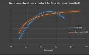 Een grafiek waarin duurzaamheid en comfort in functie van densiteit worden weergegeven.