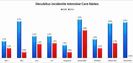Wetenschappelijk bewijs dat de drukverdelende werking van Decupré matrassen leidt tot vermindering van hieldecubitus.