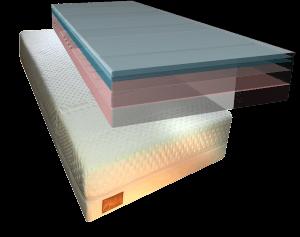 Sept Core Adaptable Air multi-layer matras bestaande uit 7 lagen; twee tijklagen, drie lagen traagschuim en twee lagen koudschuim met instelbare luchtbanen.