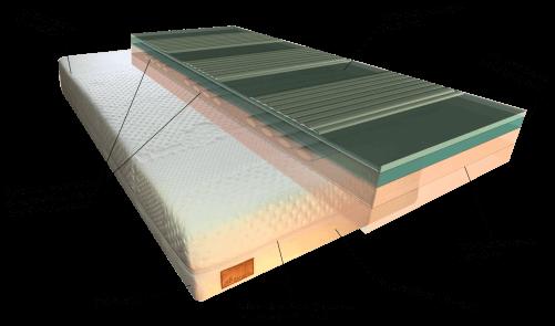 Decupré traagschuim matras quad core individual afritsbare tijk multi-layer opbouw comfortzones