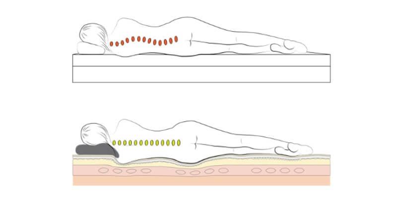 Een goed matras kan helpen uw slapeloosheid te verminderen.